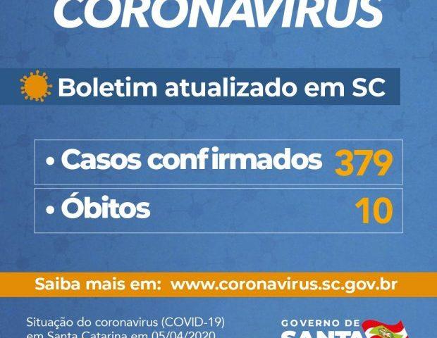Governo retira Abelardo Luz da lista de casos positivos de Covid-19