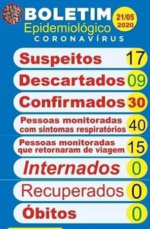 Entre Rios registra 30 casos positivos de Covid-19