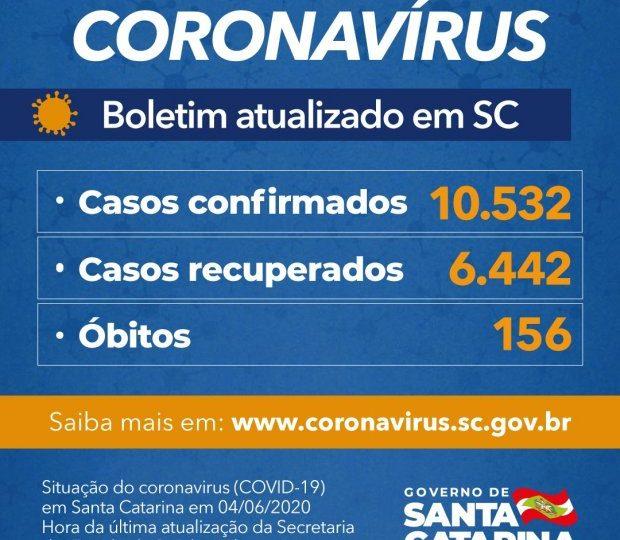 Estado confirma 10.532 casos e 156 óbitos por Covid-19