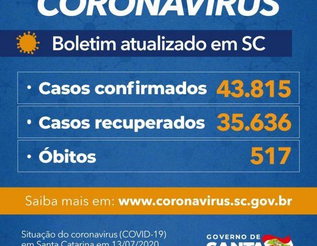 Santa Catarina confirma 43.815 casos e 517 mortes por Covid-19