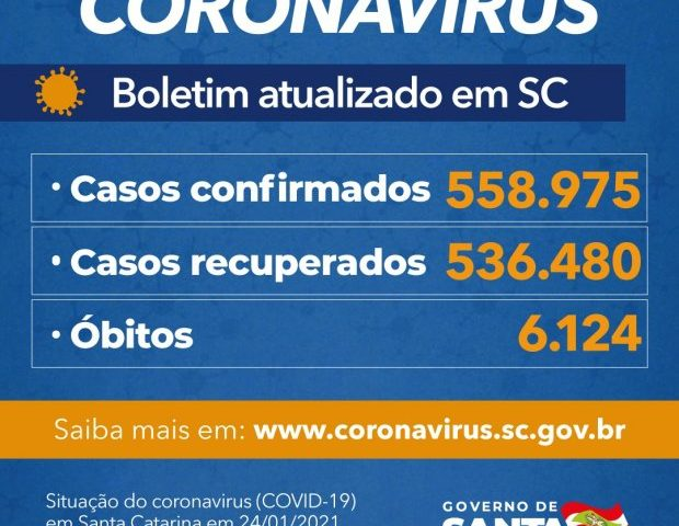 Estado confirma 558.975 casos, 536.480 recuperados e 6.124 mortes por Covid-19